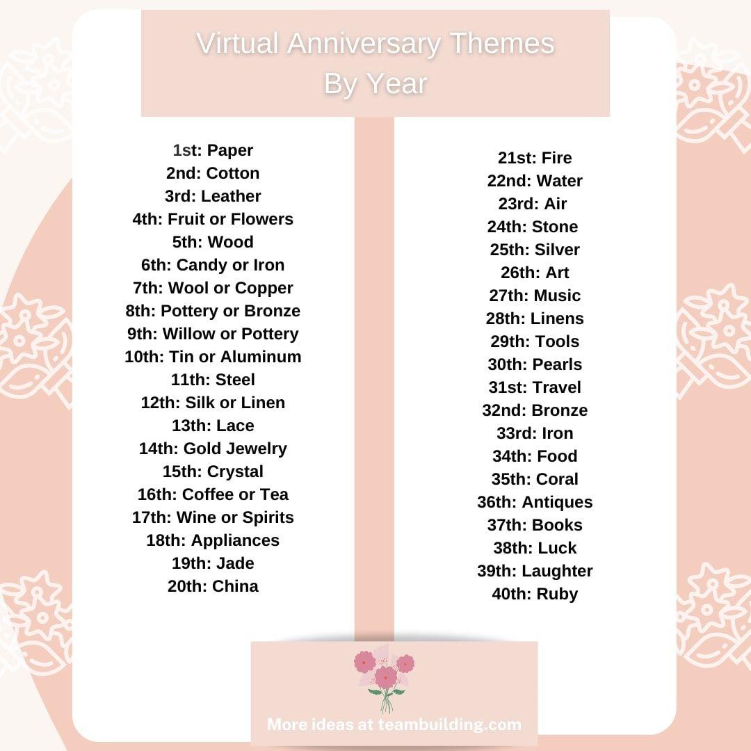 virtual work anniversary gift idea themes