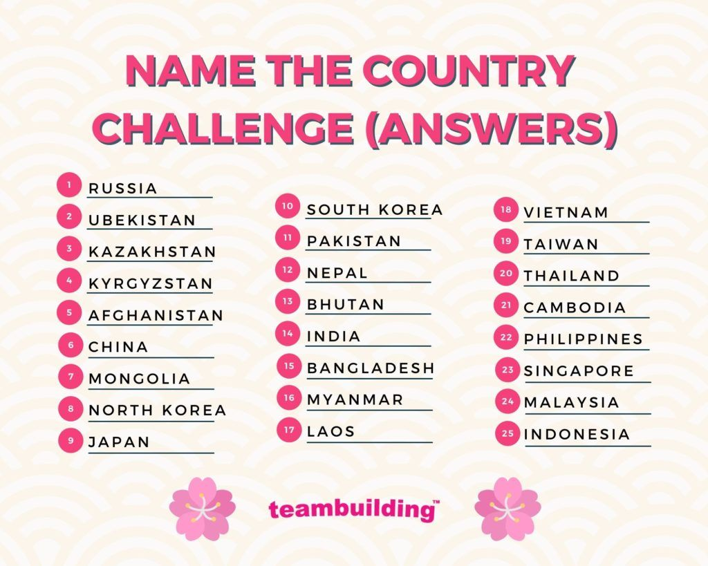 Name the country challenge answers